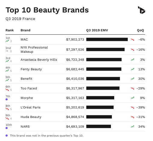 A chart showing the top 10 beauty brands in France by EMV performance in Q3 2019.