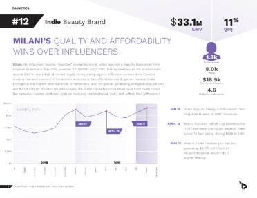 A page from Q3's U.S. Indie Beauty Debrief, featuring Milani's performance and influencer strategy this quarter.