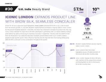A page from the Q3 U.K. Indie Beauty Debrief, featuring insights into Iconic London's performance and influencer strategy this quarter.