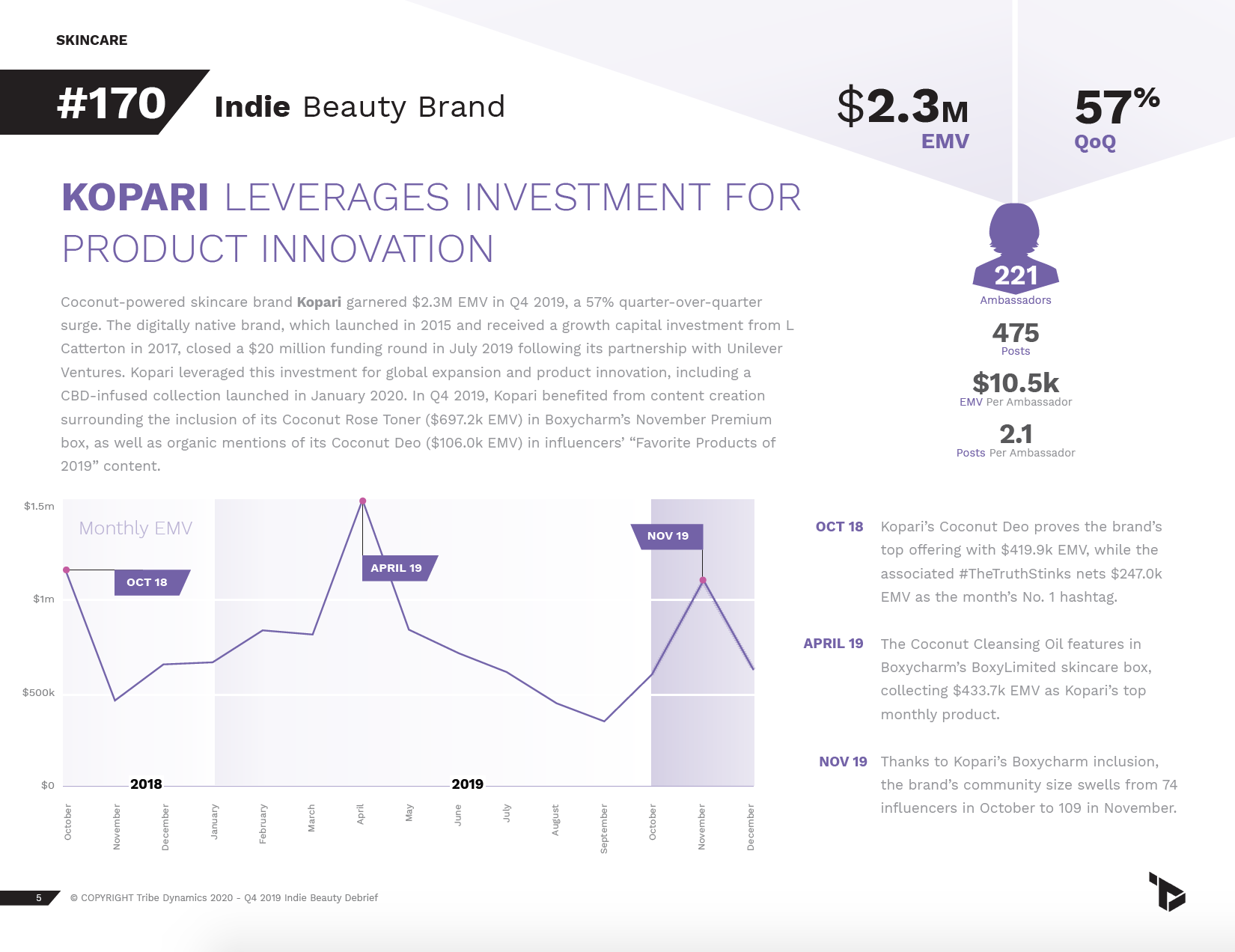 A page from Q4's U.S. Indie Beauty Debrief, featuring Kopari's performance and influencer strategy.