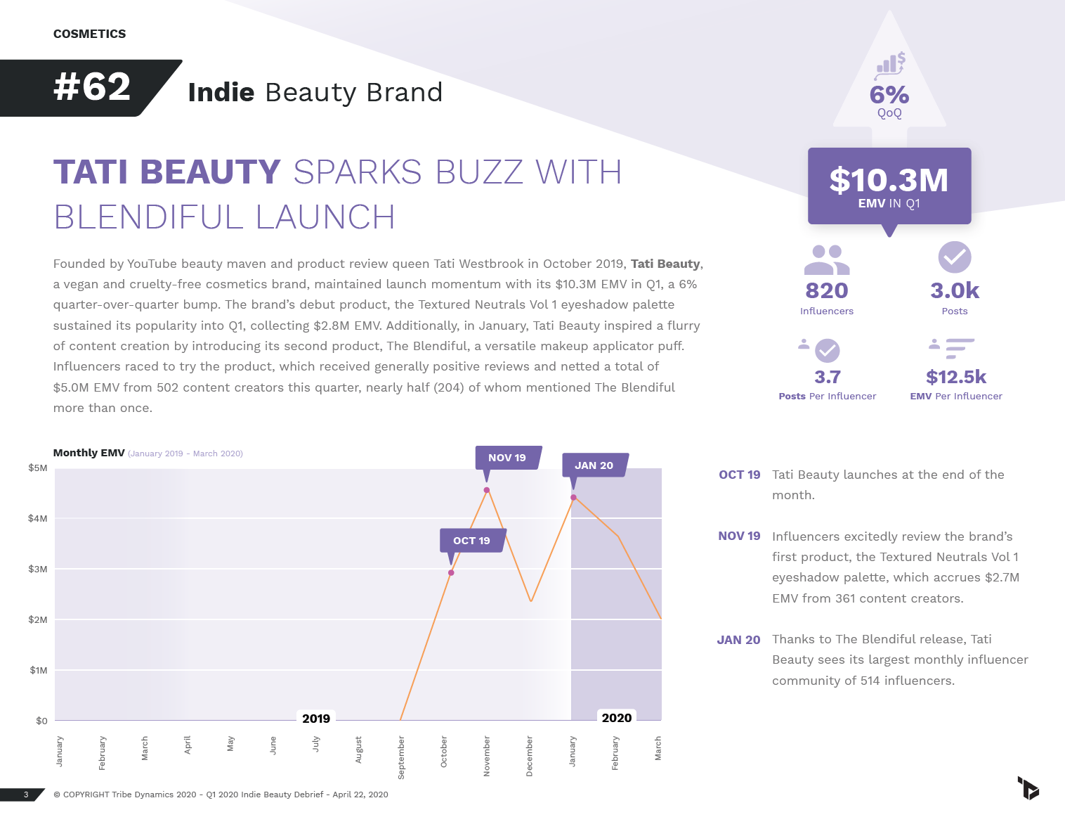 A page from Q1's U.S. Indie Beauty Debrief, featuring Tati Beauty's performance and influencer strategy.