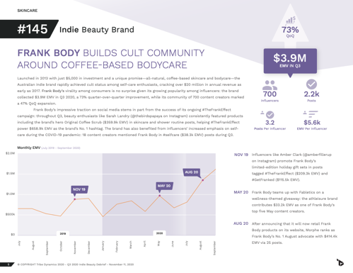 A page from Q3's Indie Beauty Debrief, featuring Frank Body's performance and influencer strategy.